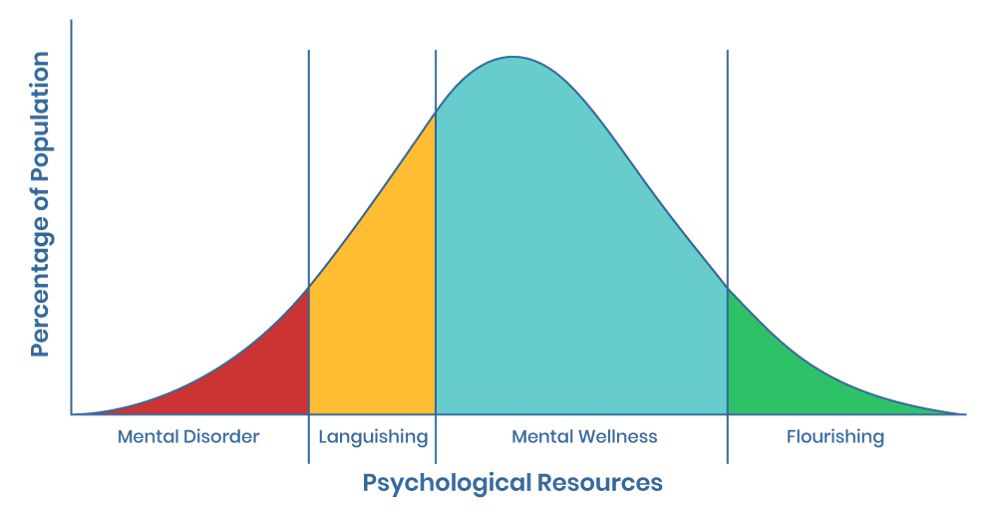 mental health continuum at work