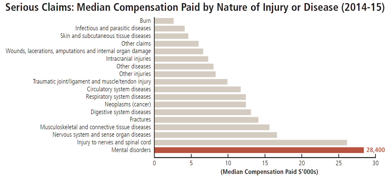median compensation claim paid for mental health injury